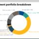 SCRS full investment portfolio