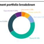 SDCERA Investment portfolio