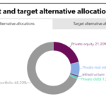 SMRS PEI Tearsheet June 2020 Current and Target Alternative Allocations