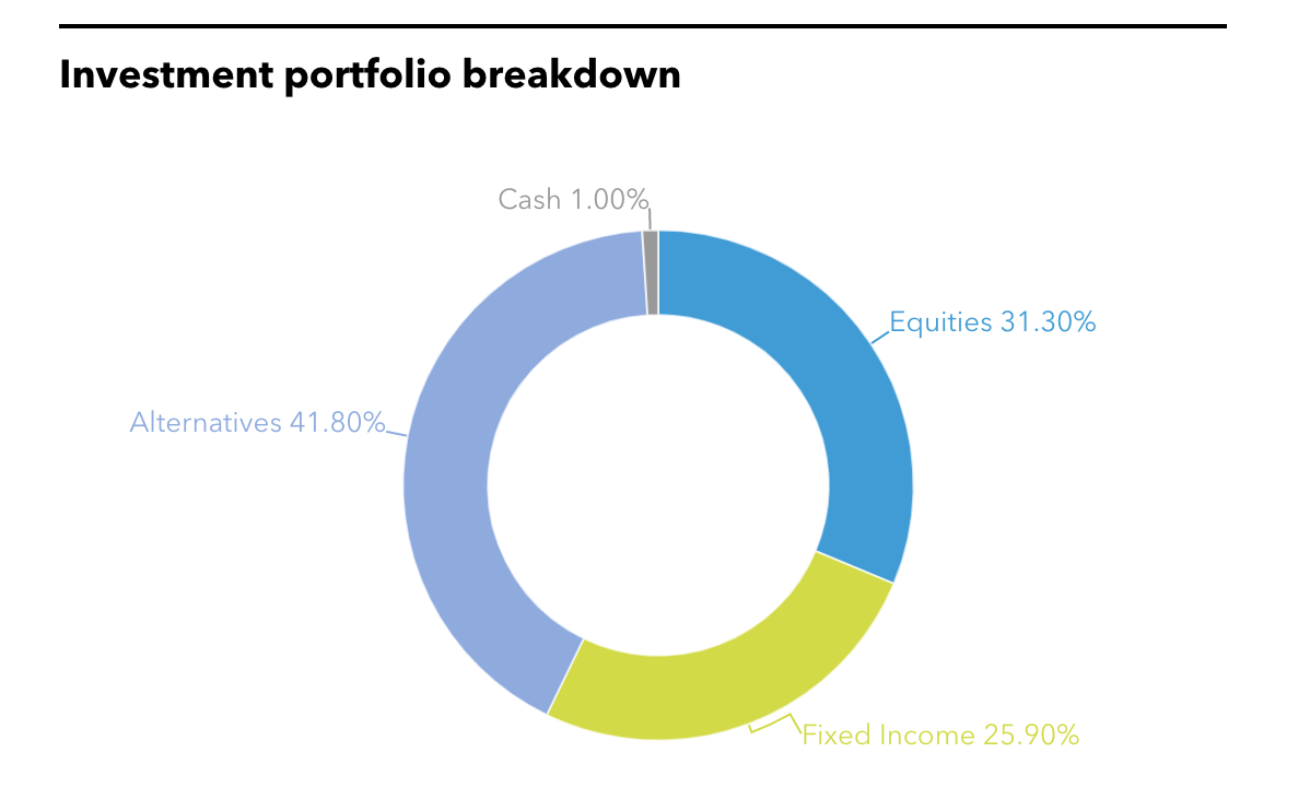 NMERB's full investment portfolio.