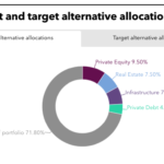 SCERS' asset allocations to alternative investments.