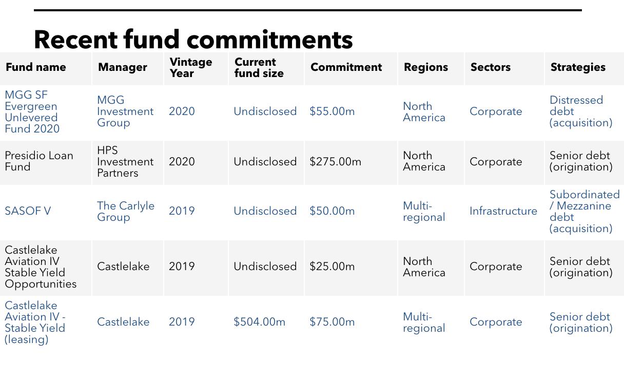 SFERS' full investment portfolio.