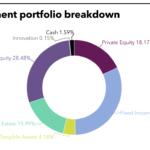 WSIB's full investment portfolio.