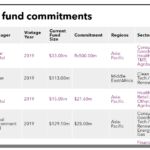 CDC group recent fund commitments
