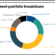 Cincinatti Retirement System full investment portfolio