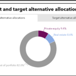 Current and target alternative allocations of New York State Common Retirement Fund