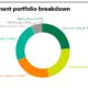 Investment portfolio breakdown of Government Pension Investment Fund, Japan (GPIF)
