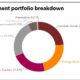 Investment portfolio breakdown for Government Pension Investment Fund, Japan (GPIF)