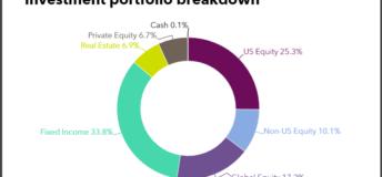 Investment portfolio breakdown of Nebraska Investment Council