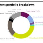 LACERA Investment portfolio