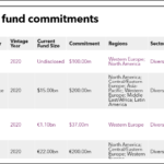 list of LACERA fund commitments