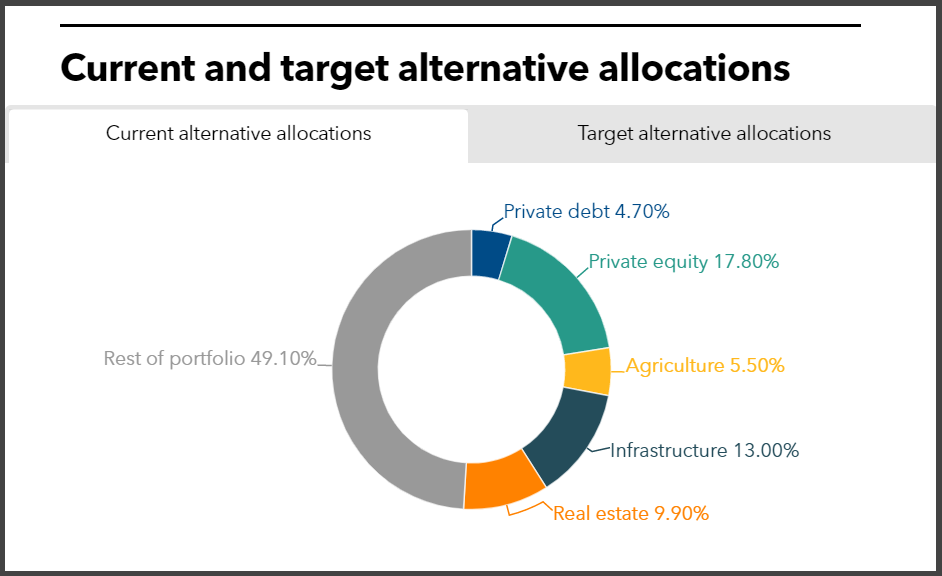 MainePERS alternatives current and target allocations