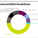 NJDOI Investment portfolio