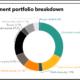 NYSTRS full investment portfolio