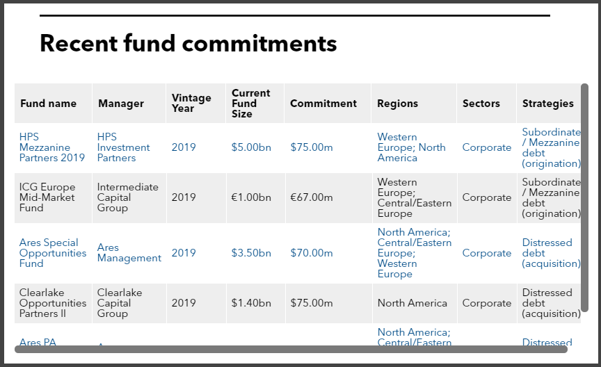 Recent fund commitments of Pennsylvania State Employees' Retirement System