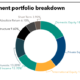 SMRS' full investment portfolio.