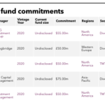 SFERS' recent fund commitments.