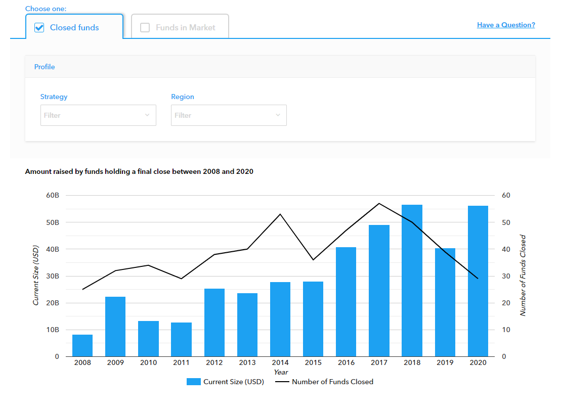 Private Equity Database - Private Equity Funds
