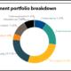 Cincinatti Retirement System full investment portfolio