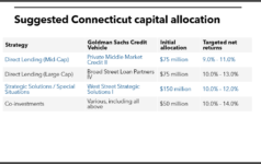 Connecticut suggested capital commitments