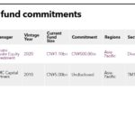 Recent fund commitments of Shanghai Dazhong Public Utilities (Group) Co