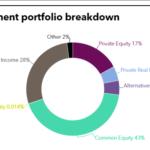 Pension's full investment portfolio