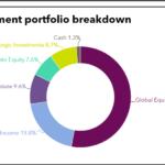Investment portfolio breakdown of Florida Retirement System Trust Fund