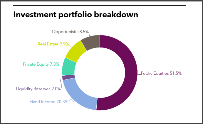 Investment portfolio breakdown of State Teachers Retirement System of Ohio