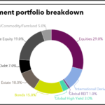 Investment portfolio breakdown of Teachers Retirement System of Louisiana