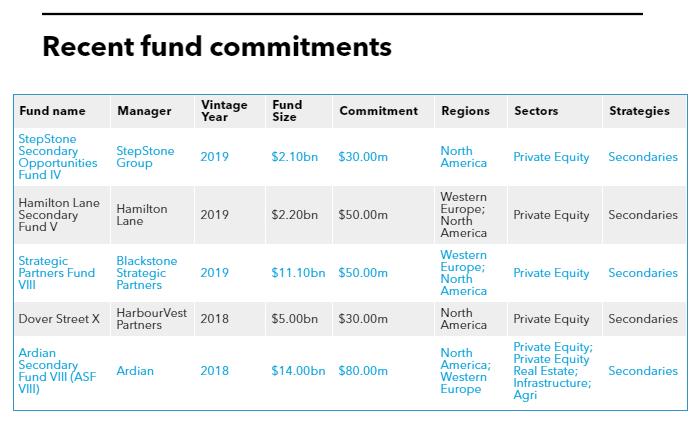 List of Fubon Life Insurance fund commitments