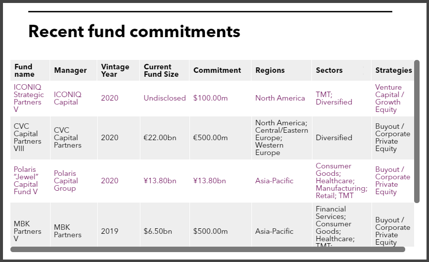 Recent fund commitments of Canada Pension Plan Investment Board