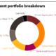 SJCERA-Investment Portfolio Breakdown