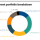SJCERA investment portfolio