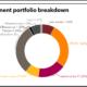 WRS full investment portfolio