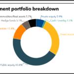 BCRS investment portfolio