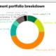 CALSTRS investment portfolio