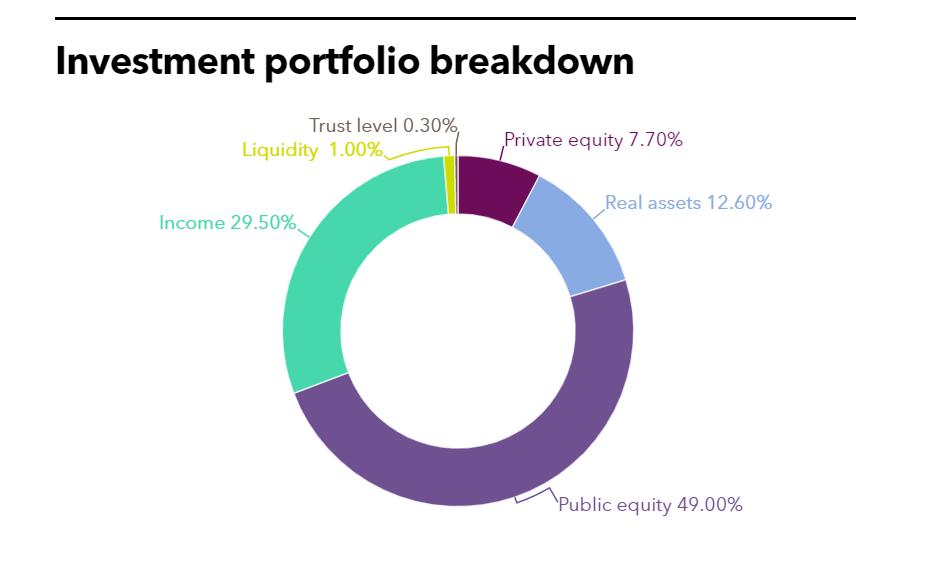 CalPERS investment portfolio