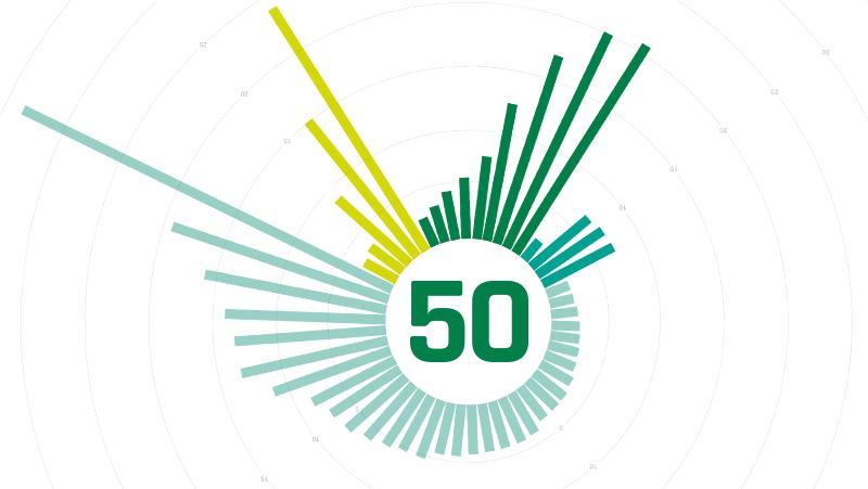 GI 50 Sept 2020