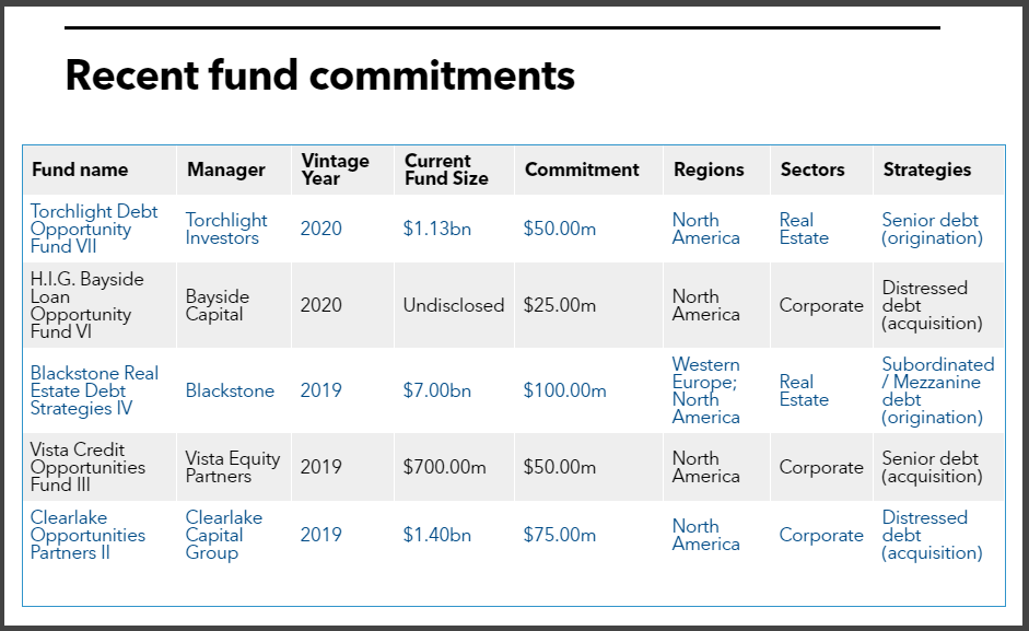IMRF recent private debt fund commitments