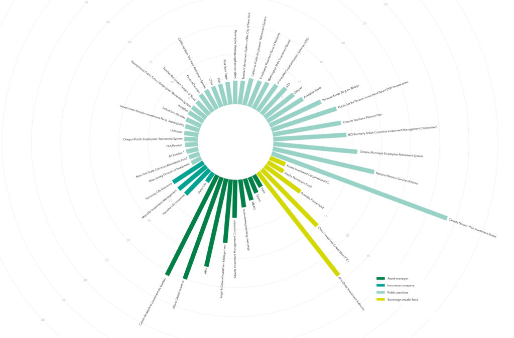 Global Investor 50 2020 infographic