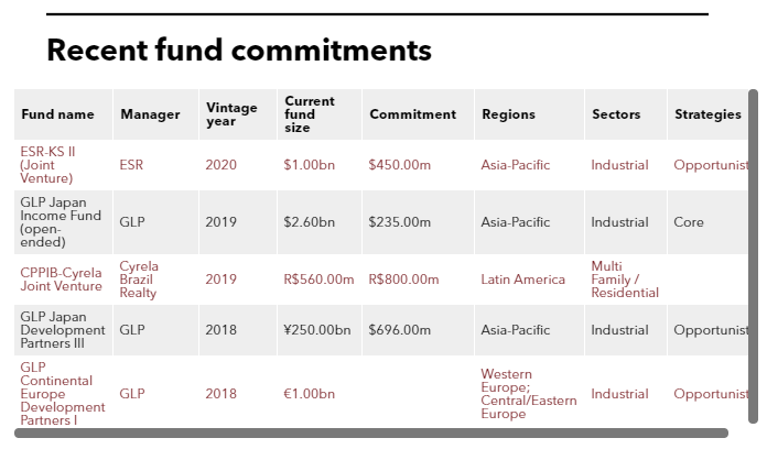 List of CPP Investment Board fund commitments