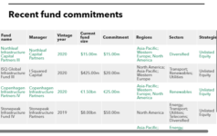 List of Taiwan Life Insurance fund commitments