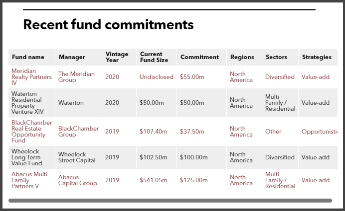 Recent fund commitments of Employees Retirement System of Texas