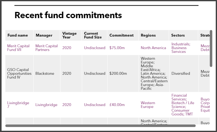 Recent fund commitments of State of Wisconsin Investment Board