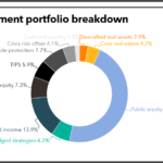 SURS full investment portfolio