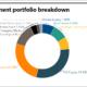 TCRS investment portfolio