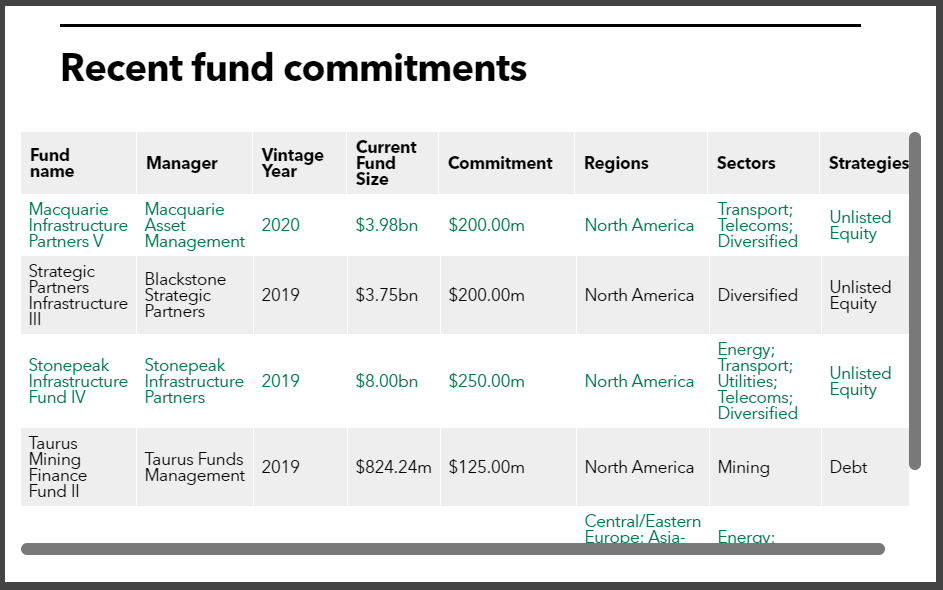 TRSIL recent infrastructure fund commitments