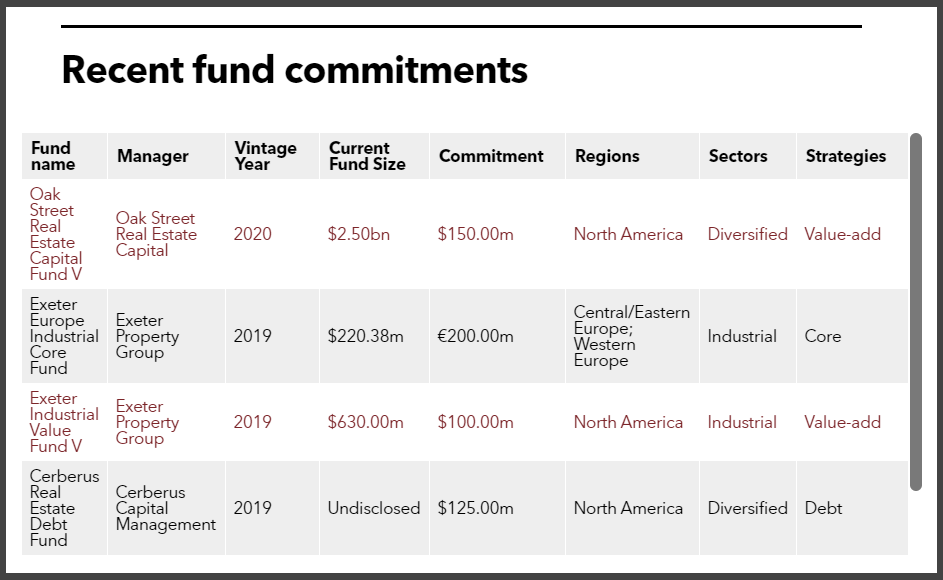 TRSIL recent real estate fund commitments