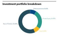 european investment fund, private debt