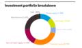 NHRS full investment portfolio